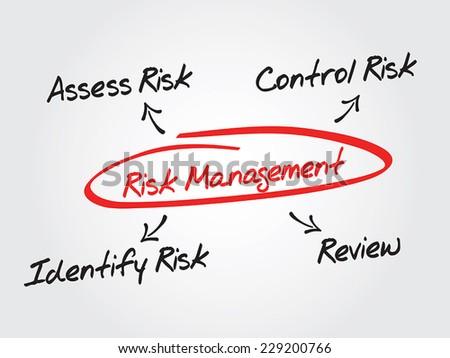Risk management process diagram chart illustration design - stock vector