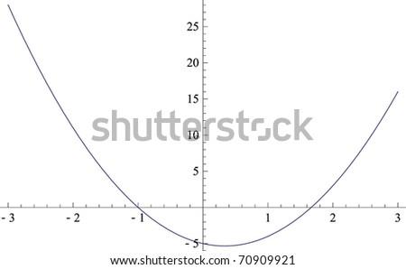 roots of quadratic equation: ax^2+bx+c=0 - stock vector