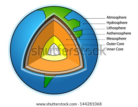 Sectional Diagram Showing Structure Earth Stock Vector Royalty Free