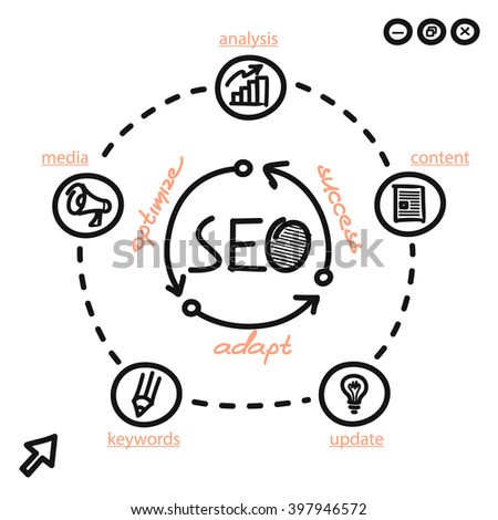 Seo concept optimize adapt and success. Order of chart search engine optimization media content. Web page handwritten circular process of optimizing the success adapting. Vector illustration - stock vector