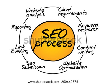 SEO process information flow chart, business concept - stock vector