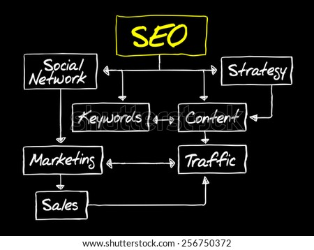 SEO (Search Engine Optimization) flow chart, business concept