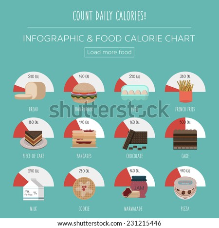 Set of flat charts for food calories. Simple fast food infographic design illustrations for web and mobile apps. - stock vector