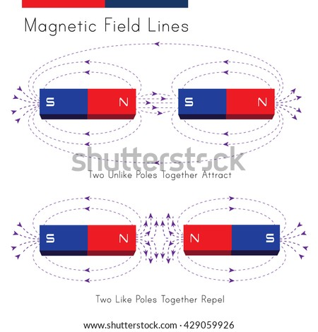 Shows a diagram of magnetic field in a situation of repelling and attraction - stock vector