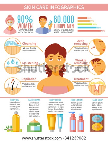 Skin care infographic set with women and men skin treatment and cosmetics symbols flat vector illustration  - stock vector