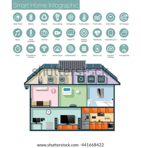 Smart home automation infographic, icons and text . - stock vector