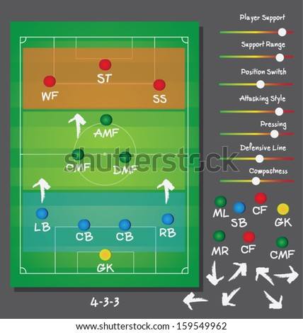 soccer tactics and strategies and formations 4-3-3  - stock vector