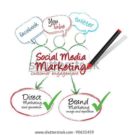 Social media marketing - stock vector