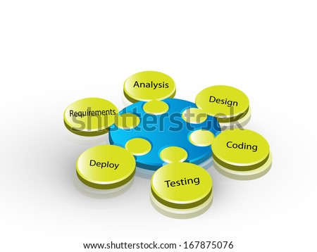 software development life cycle - stock vector