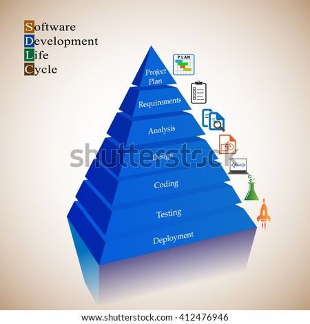 Software Development Life cycle process, each phase in SDLC is represented with an icon and arranged along with a Pyramid steps. - stock vector