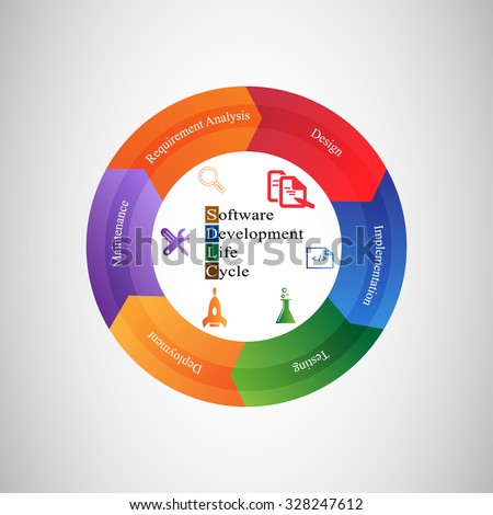 Software Development Life Cycle, Software development life cycle. This vector illustrates software applications in different phases.  - stock vector