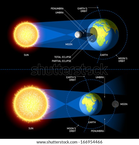 Solar and Lunar Eclipses. Vector. - stock vector