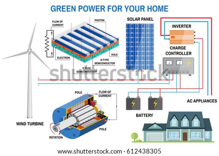 stock vector solar panel and wind power generation system for home renewable energy concept simplified diagram 612438305 solar panel wind power generation system stock vector 612438305 solar panel diagram at readyjetset.co