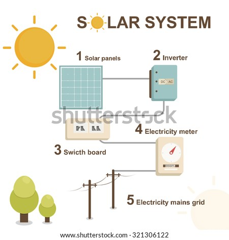 solar panel , solar , vector solar,solar energy , SOLAR system - stock vector