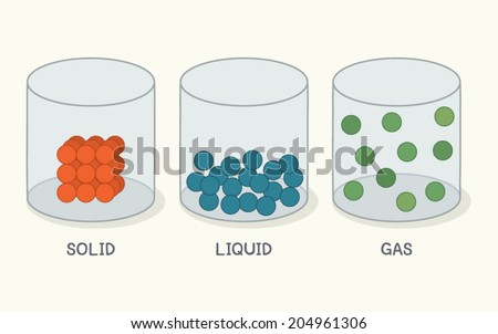 State of Matter. Solid, Liquid and Gas. Vector Illustration. - stock vector