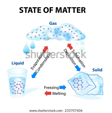 State of matter. When a state of matter gains or looses heat it undergoes a change. Physical and Chemical Changes. No new substance is produced substance remains the same even with a change of state - stock vector