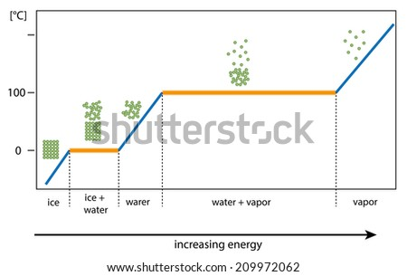 state of water in dependence on temperature - stock vector