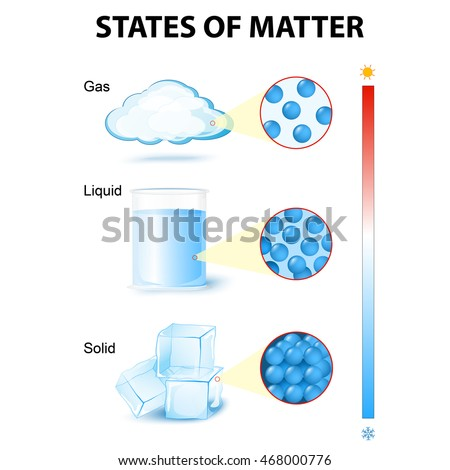 states of matter (for example water)
