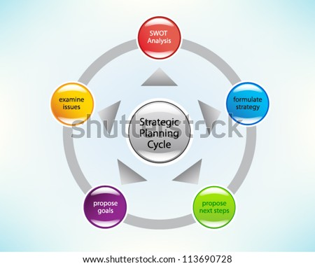 strategic business plan in a circle financial planning product description marketing plan