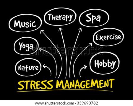 Stress Management mind map concept - stock vector