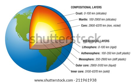 Structure Of The Earth   Cross Section With Accurate Layers Of The Earthu0027s  Interior, Description