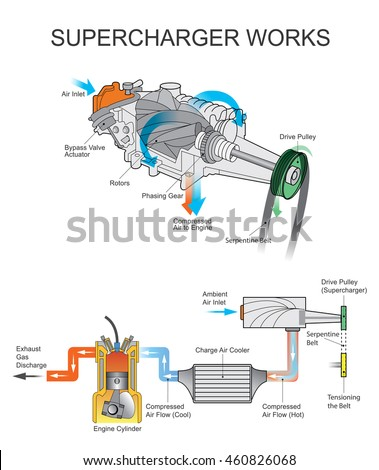 supercharger air compressor that increases pressure stock photo rh shutterstock com 3800 supercharged engine diagram 3800 supercharged engine diagram