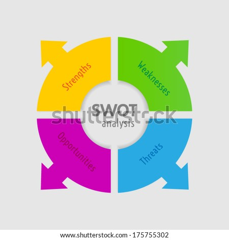SWOT analysis diagram - circle with arrows version - stock vector