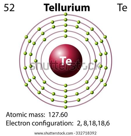 Symbol and electron diagram for Tellurium illustration ...