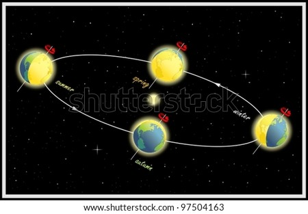 The change of seasons, Equinox and solstice. The Earth's movement around the Sun - stock vector