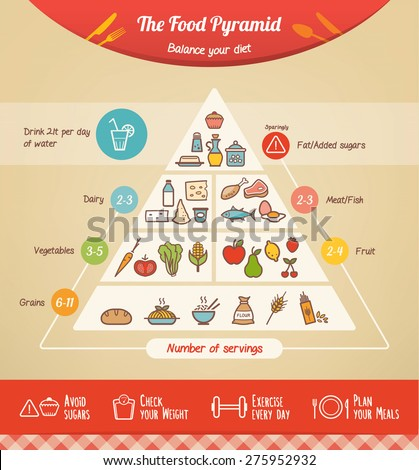 The food pyramid infographic with food icons and categories, health tips at bottom - stock vector