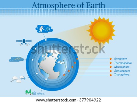 The main layers atmosphere of earth. - stock vector