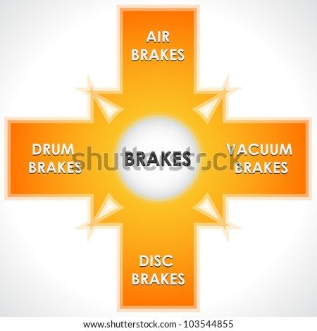 Main types brakes diagram stock vector 103544855 shutterstock the main types of brakes diagram ccuart Image collections