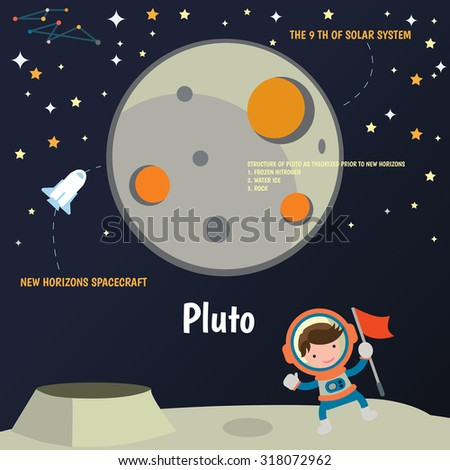 The universe kids,  Planets comparison,  Galaxies Classification,Kids space learning,Full vector, Pluto