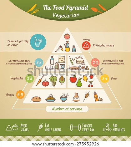 The vegetarian food pyramid and diet with food icons and health tips at bottom - stock vector