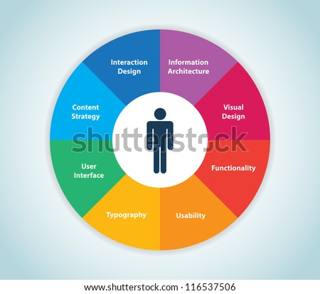 This image represents a user experience wheel./User Experience Wheel - stock vector