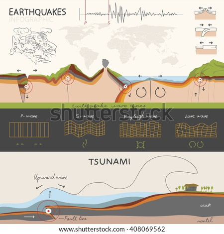 This info graphics infographics about how an earthquake occurs and how it is measured. And about tsunami. - stock vector
