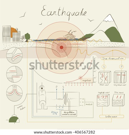 This infographics about how an earthquake occurs and how it is measured. The light but informative style. - stock vector