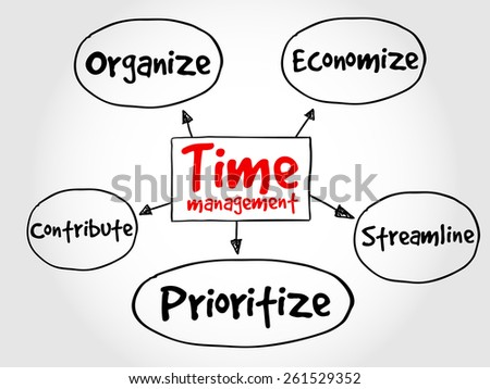 Time management mind map, business concept - stock vector