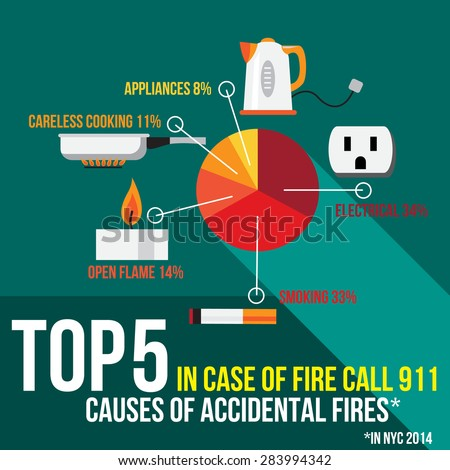 Top Five Causes of Accidental Fires in New York. US. Diagram with Electrical, Smoking, Open Flame (candle), . Careless Cooking and . Appliances - stock vector