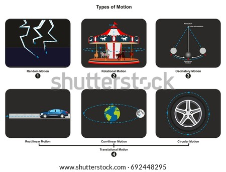 Types motion infographic diagram example each stock vector hd types of motion infographic diagram with an example of each type including random rotational oscillatory translational ccuart Images