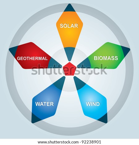 Types of renewable energy - abstract illustration with background - stock vector