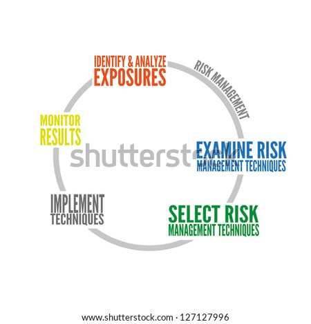 Typographic risk management graph on white background - stock vector