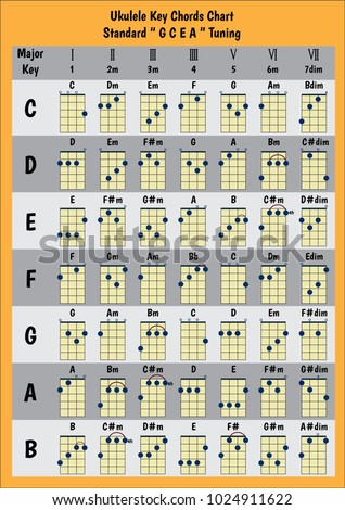Ukulele Chord Chart Standard Tuning Chords A B C D E F G Basic For Beginner Progression