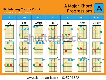 Ukulele Chord Chart Standard Tuning Chords A Major Basic For Beginner Progression