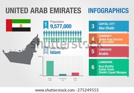 United Arab Emirates I...