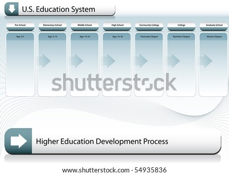 US Education System Chart - stock vector
