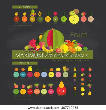 Usefulness of fruit. Fruits with a maximum content of vitamins and trace elements (minerals), among other common fruits.  - stock vector