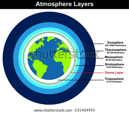 Vector atmosphere layers structure earth globe stock vector royalty vector atmosphere layers structure of earth globe approximate thickness length kilometers diagram with ozone layer troposhere ccuart Choice Image