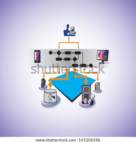 Vector illustration of business process technologies like BPEL, BPM, BPMN, in service oriented architecture and various webservice, other systems are orchestrated in Business process at enterprise - stock vector