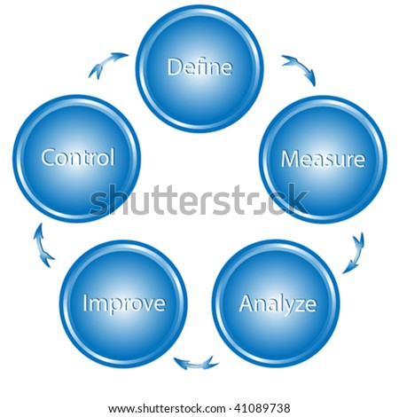 vector illustration of circle of buttons used for process improvement.